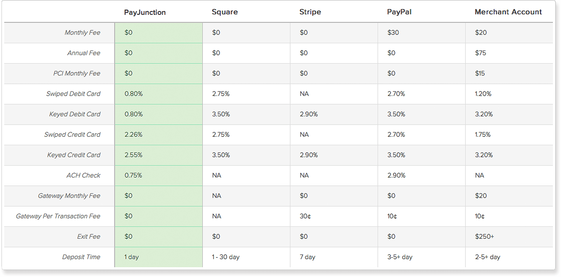 Low Rate Merchant Account